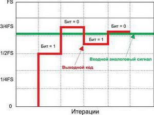 принцип работы апц микроконтроллера