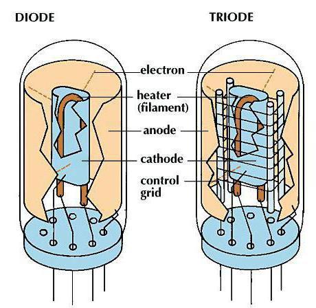 Электронно-управляемые лампы: диодик и триод
