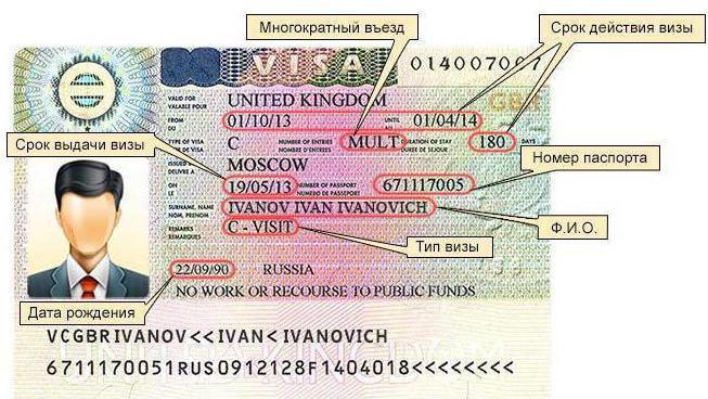 На сколько дают визу в испанию владельцам недвижимости