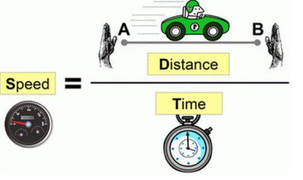 Математика как найти скорость время расстояние
