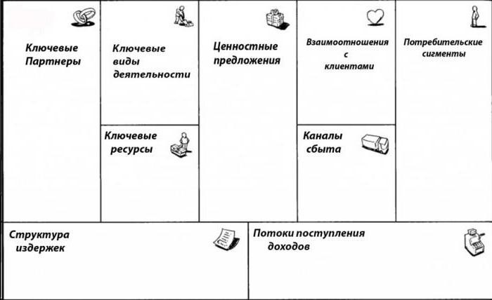 модель бизнес плана