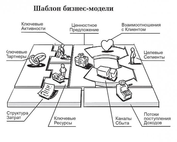 построение бизнес моделей