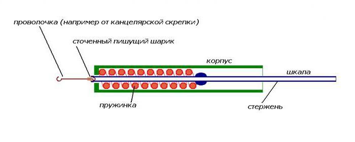 динамометр своими руками из резинки