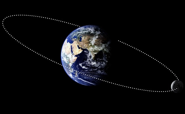 moon and lunar orbit Lunar orbit - this animation demonstrates the moon's orbit around earth earth and the moon are shown at their true relative sizes but the moon is placed about 5 times closer to earth than its actual distance.