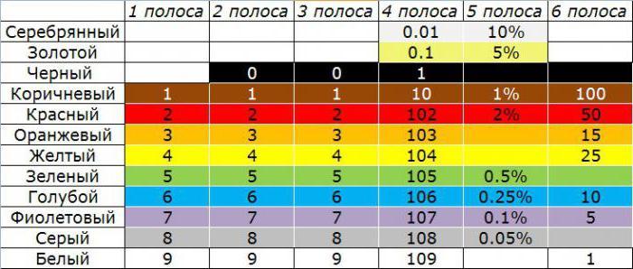 таблица маркировки резисторов