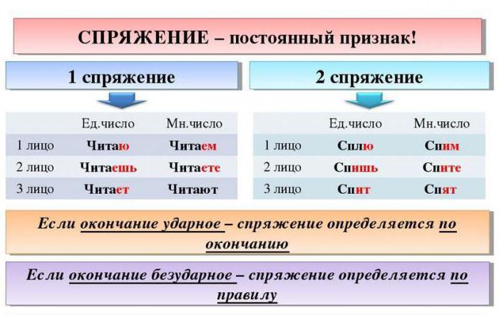 если глагол оканчиваетс¤ на ую как определить 1 или 2 спр¤жение
