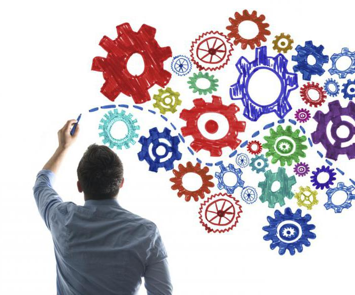 бизнес процесс анализ бизнес процессов