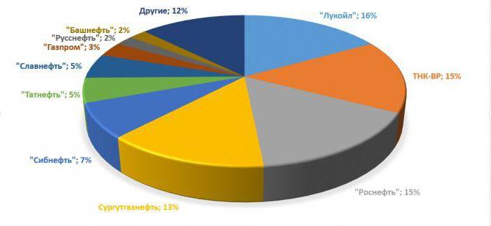 олигополии в экономике россии