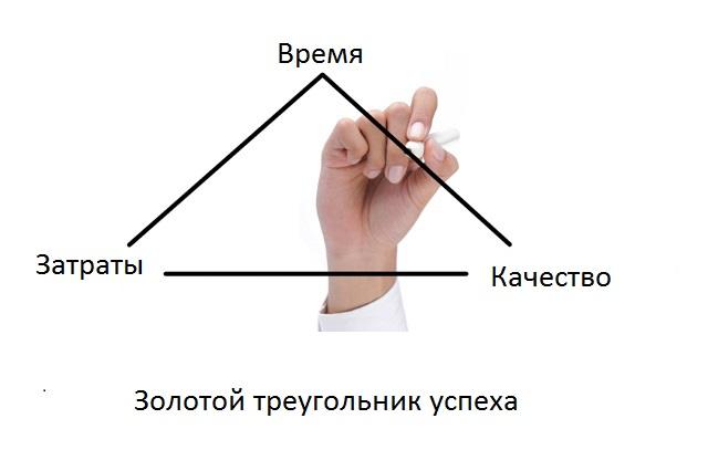 Принципиальные критерии успеха проекта: описание, особенности и рекомендации