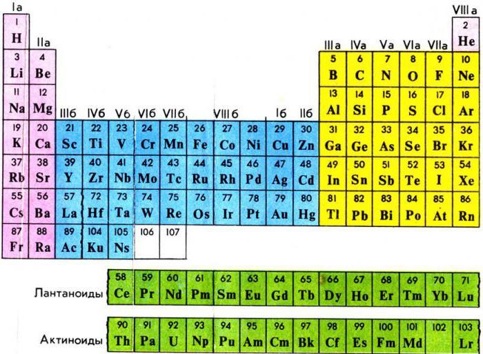 Электронные системы химических элементов