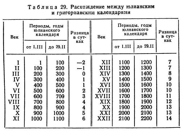 1500 год это какой век монета 1937 года цена