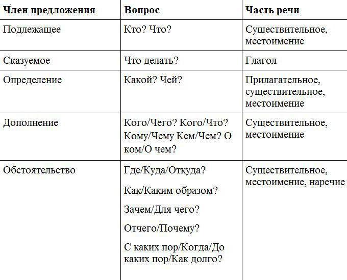 Таблица второстепенный член предложения