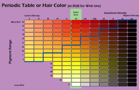 как правильно смешивать профессиональные краски для волос.