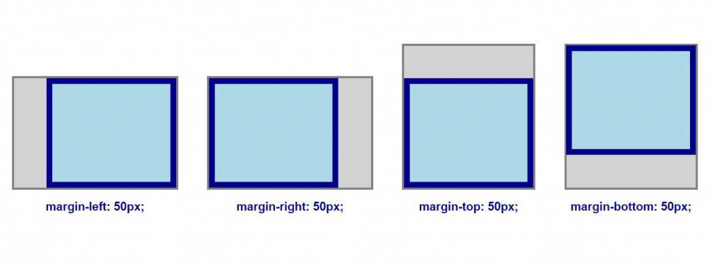 Свойство CSS margin: внешние отступы элементов