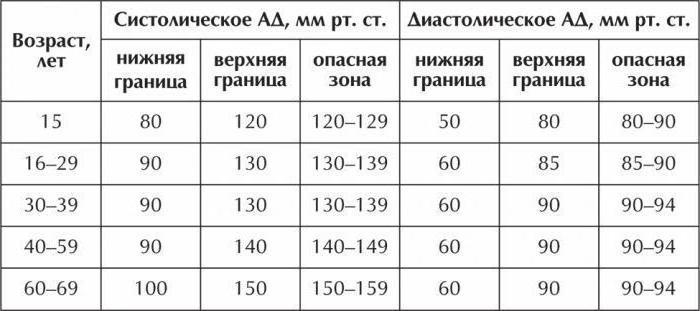 нормы артериального давления у взрослых таблица