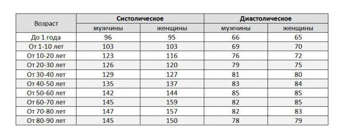 норма артериального давления у взрослых таблица у женщин 40 лет