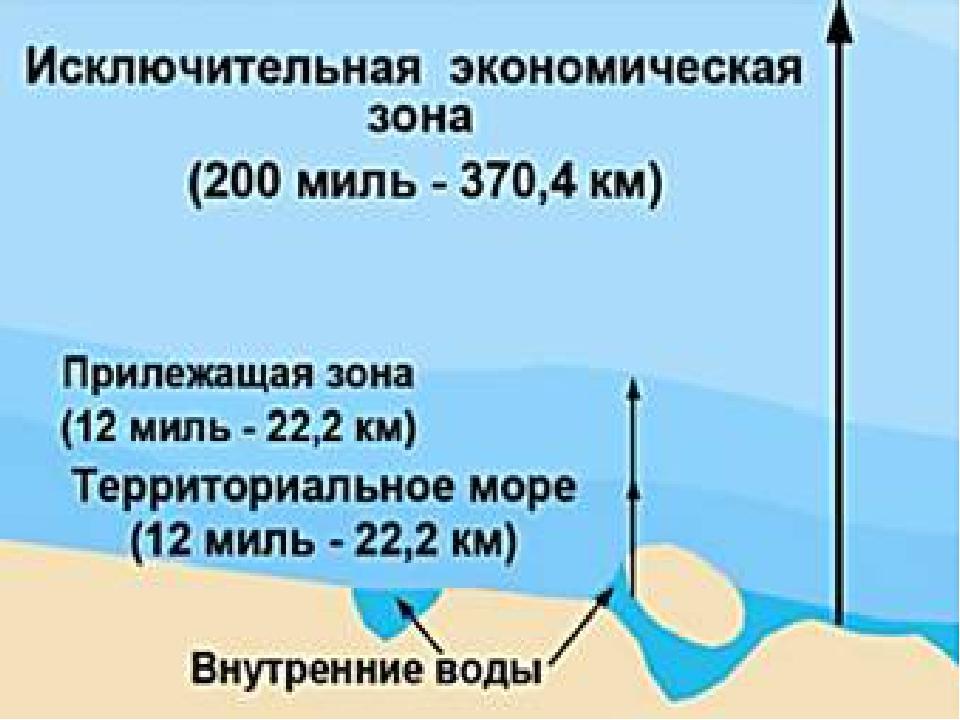 Прилежащая зона - это часть морского пространства, прилегающая к территориальному морю. Территориальные воды