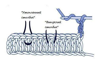 вязание рельефного столбика