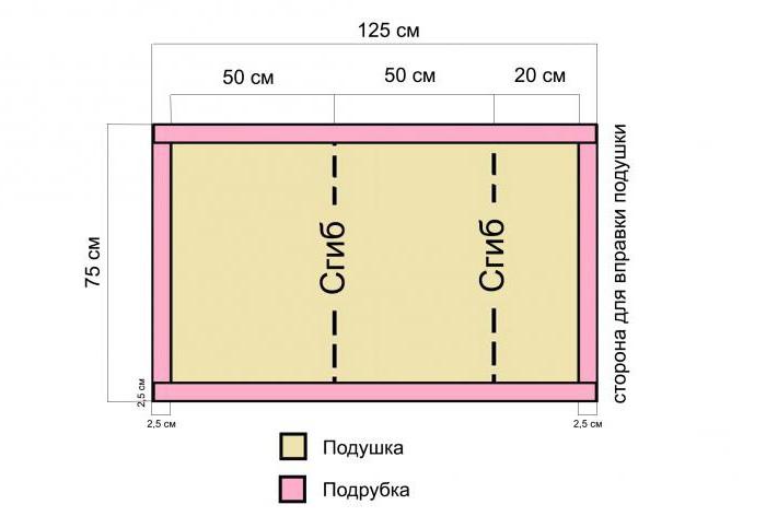 раскрой постельного белья ширина 220 схема