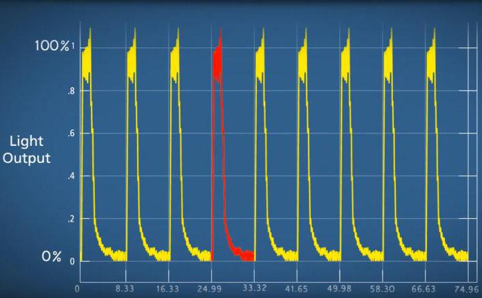 частота мерцания светодиодных ламп