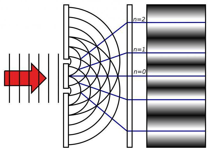 физика оптики
