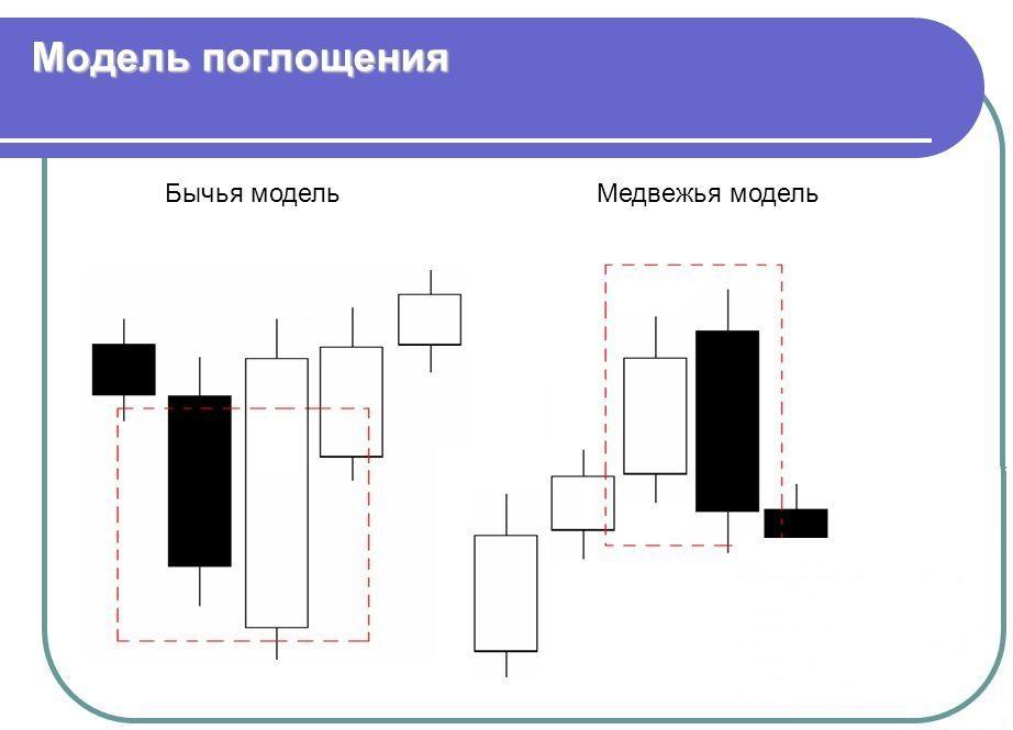 Модель поглощения