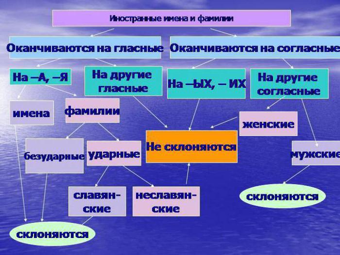 склоняются ли украинские мужские фамилии