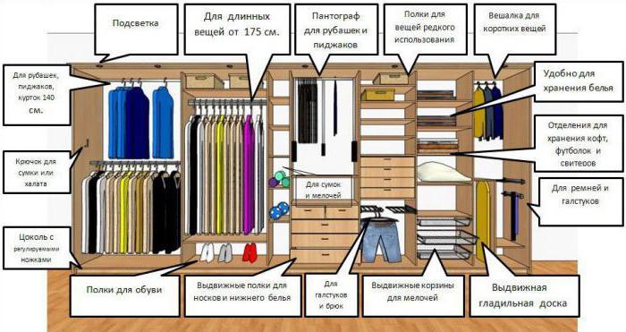 как компактно сложить вещи в шкафу