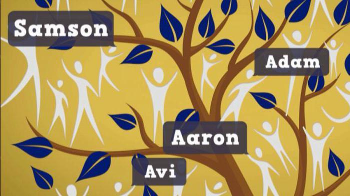 Список еврейских мужских имён