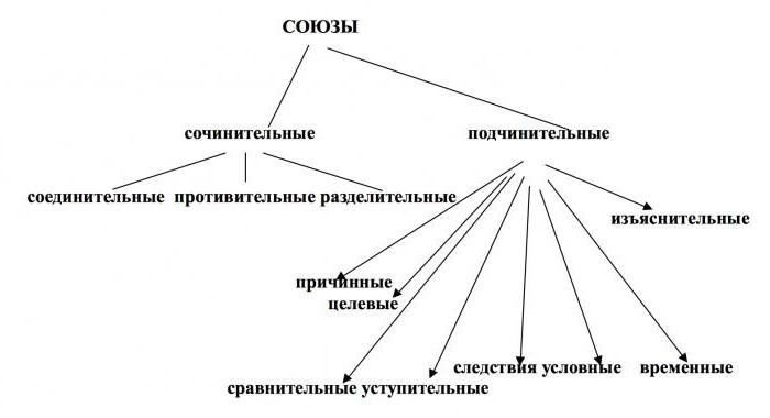 союзы в русском