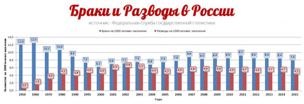 Divorce statistics in Russia
