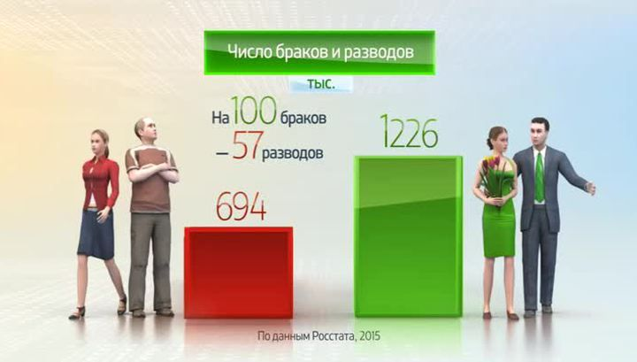 The percentage of divorces in Russia