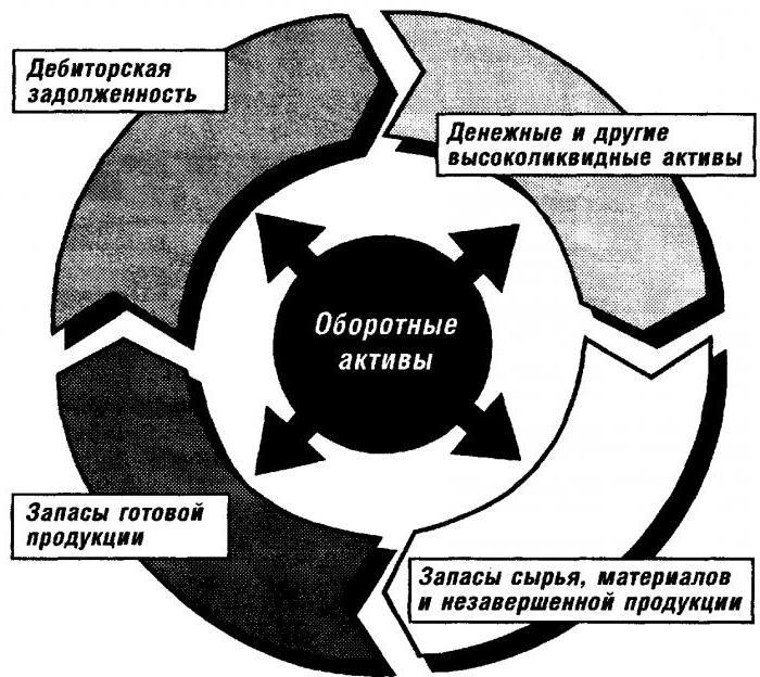кругооборот капитала предприятия