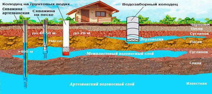 Получение лицензии на воду