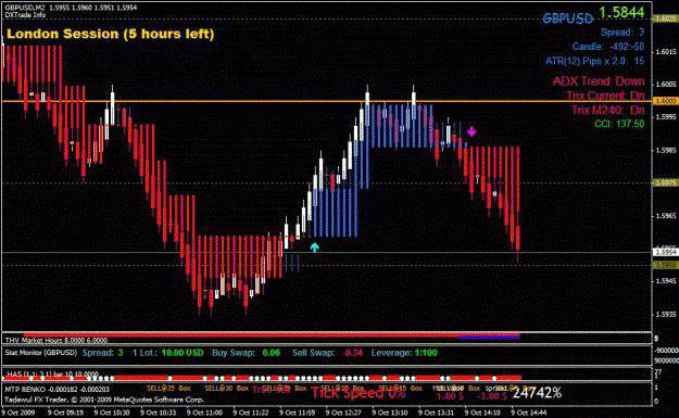 Разработка стратегии торговли на форекс основы работы на рынке форекс