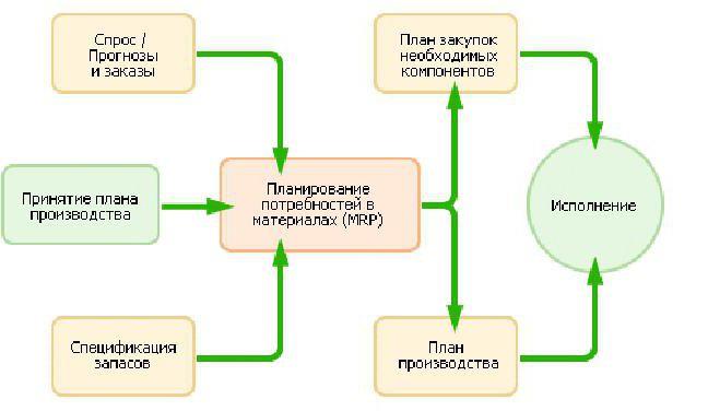 mrp система является системой