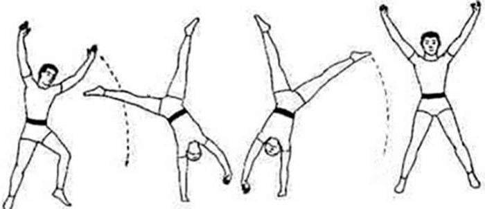 Как сделать прыжок на колесике