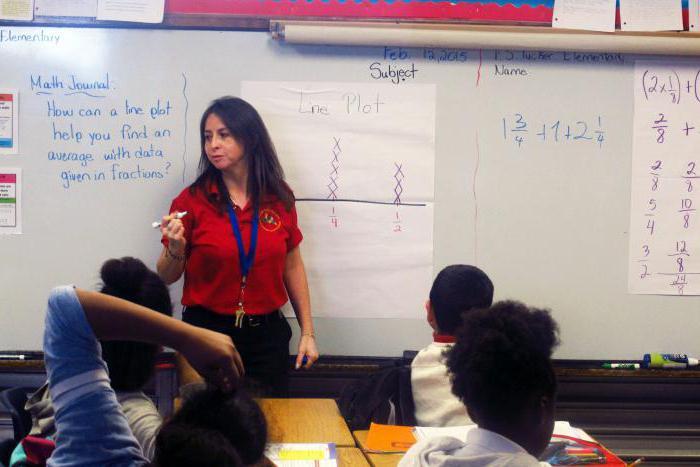 самоанализ урока математики в 5 классе образец