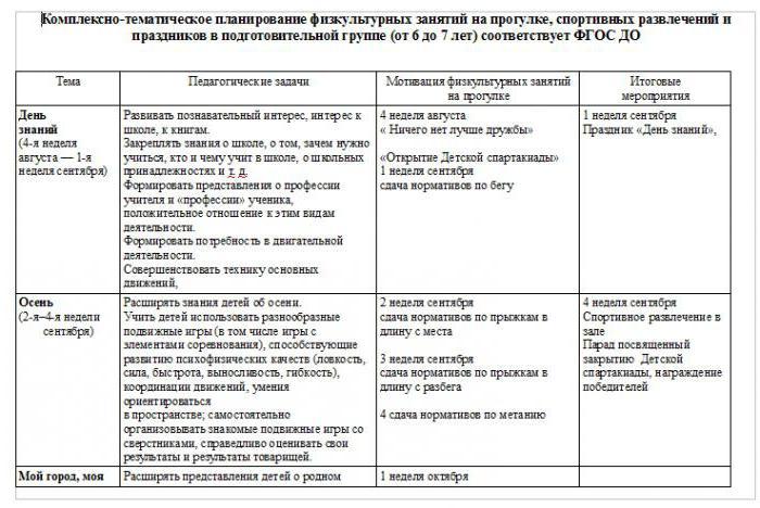 таблица планов по фгос в подготовительной группе