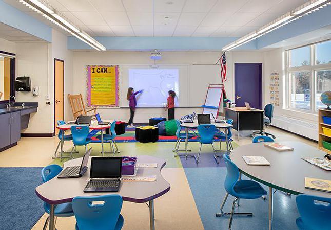 Classroom Design Articles ~ Что такое педагогические инновации Понятие основные