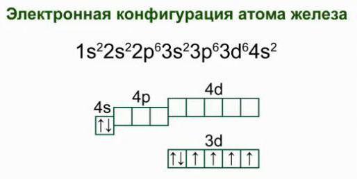 железо строение атома