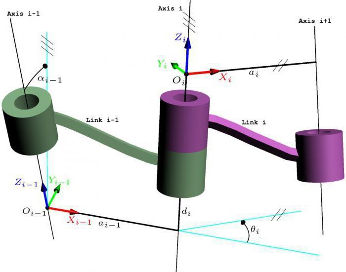 характеристика динамических моделей