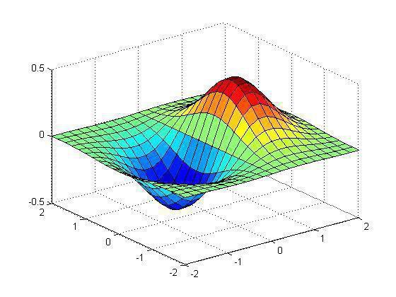 динамические модели примеры