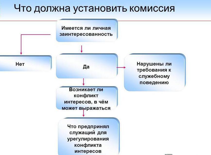 Положение о комиссии по урегулированию конфликта интересов в учреждении