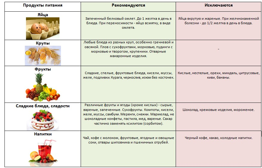 Виды Гепатита И Диета. Составление диеты для взрослых при гепатите В