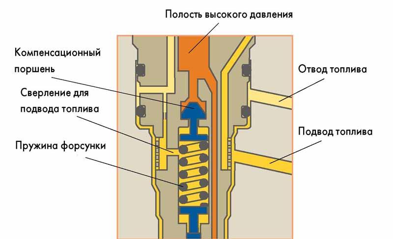 Диагностика форсунок дизеля: возможные неисправности, ремонт, отзывы