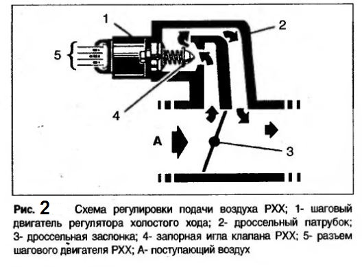 ваз 2109 инжектор датчик холостого хода