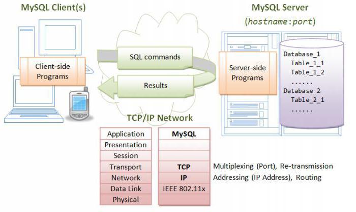 mysql создать пользователя и дать права на базу