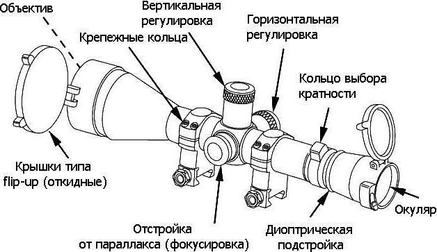 пристрелка оптического прицела на карабине скс
