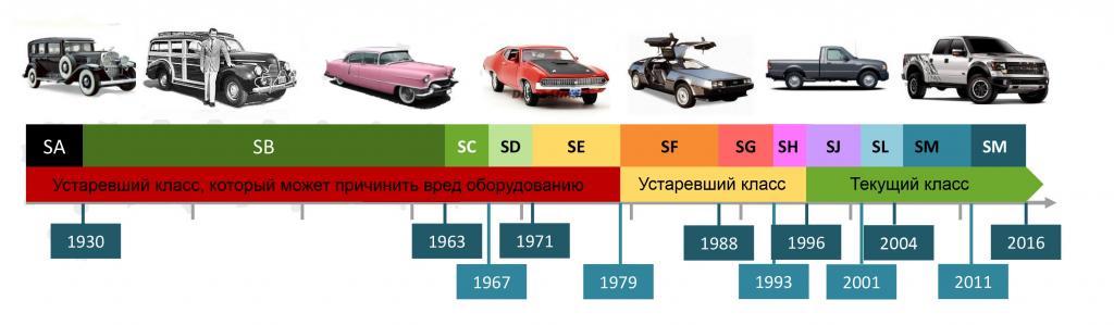 Эксплуатационный класс моторных масел S